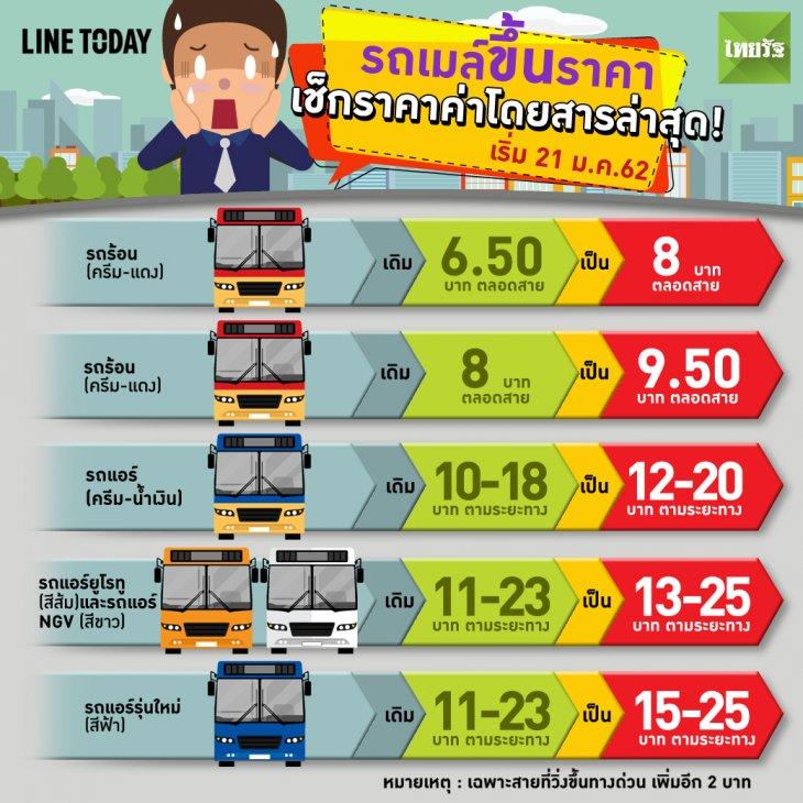 ค่ารถเมล์ รถโดยสารประจำทาง 2562
